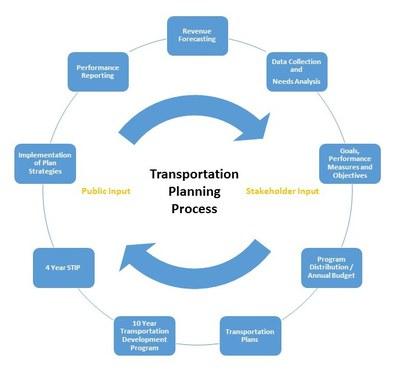 Planning Process Chart