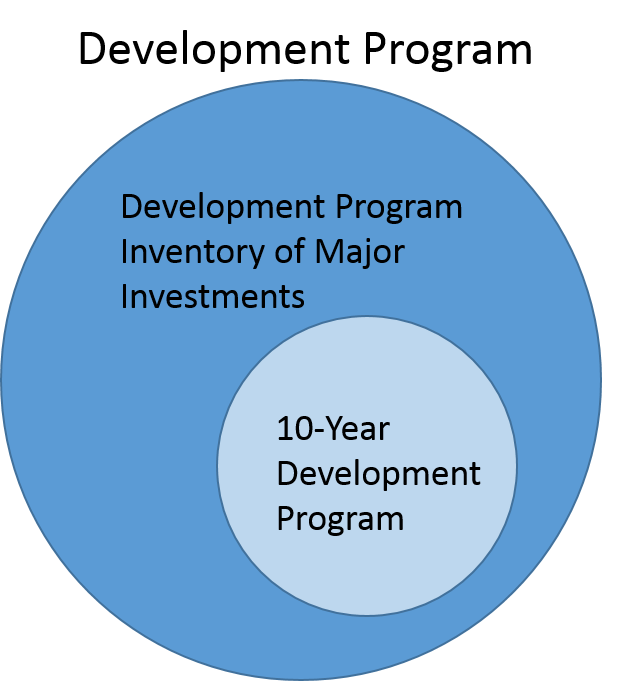 Development Program process flow.jpg