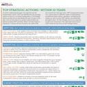 CDOT Strategic Actions