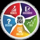 Data Cycle