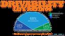 Driveability Life Ratings