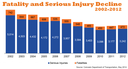 Fatality Serious Injury Decline
