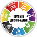 Informed Decision-Making