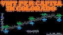 VMT Per Capita 1950-2013