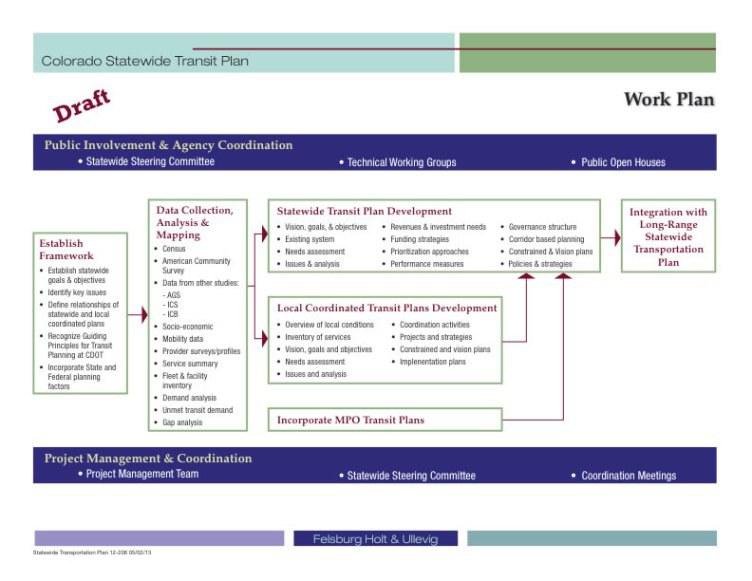 stpworkplan
