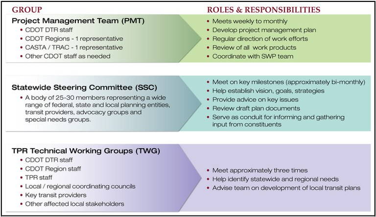 team structure 12206 02