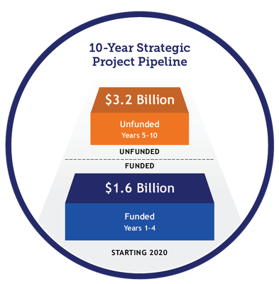 10-year strategic project pipeline funding