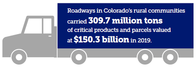 Roadways in Colorado's rural communities carried 309.7 million tons of critical products and parcels valued at $150.3 billion in 2019.