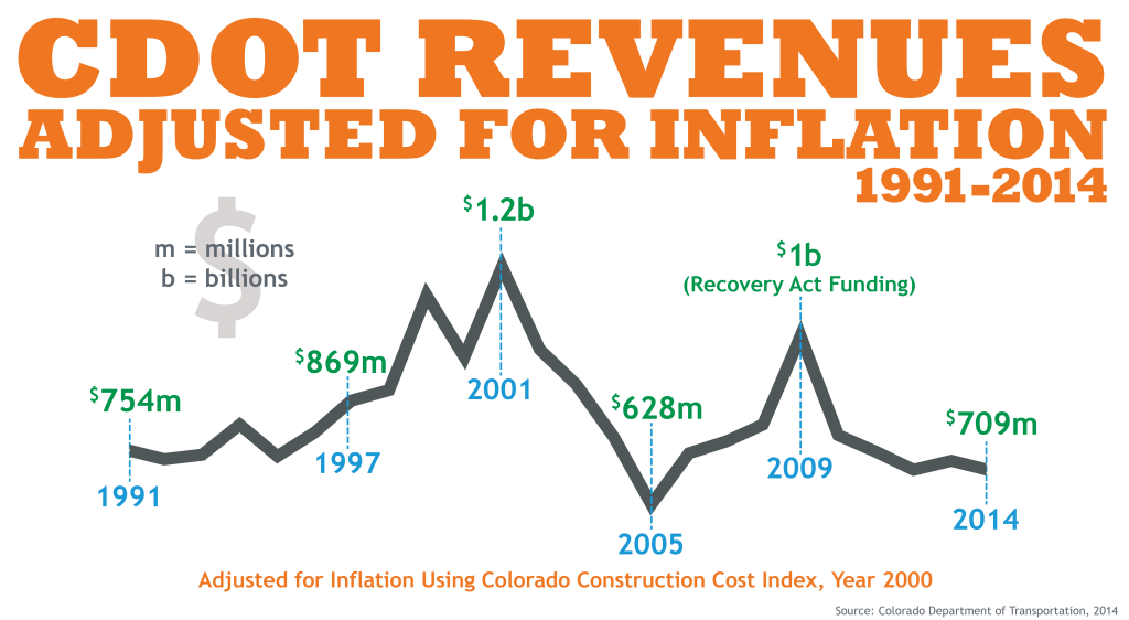 CDOT Revenues Adjusted for Inflation