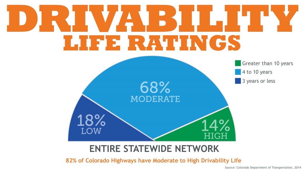 Driveability Life Ratings