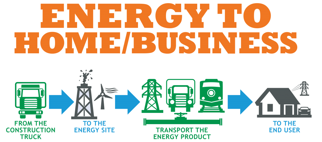 Energy to Home or Business