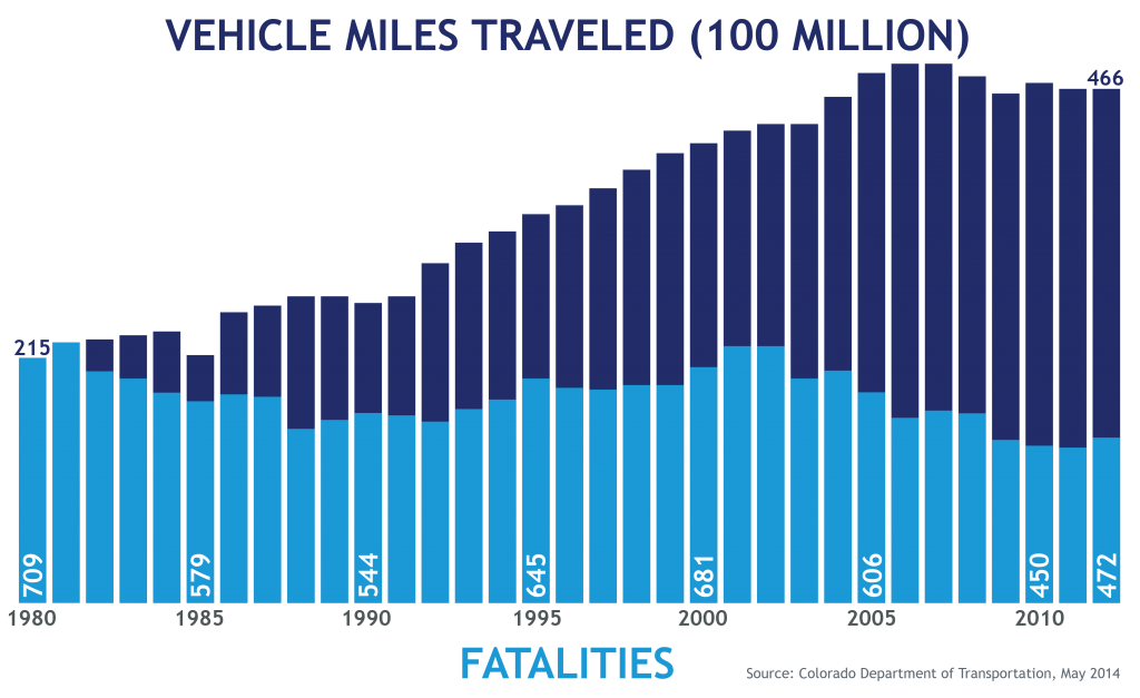 Fatality Decline with VMT Increase