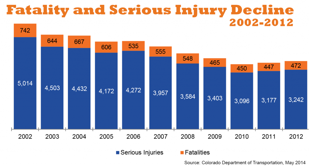 Fatality and Serious Injury Decline