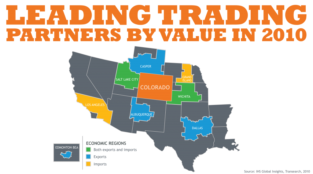 Leading Trading Partners