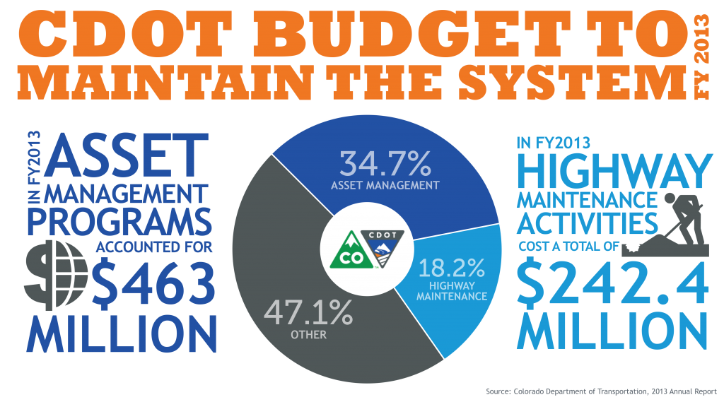 Maintain the System Budget