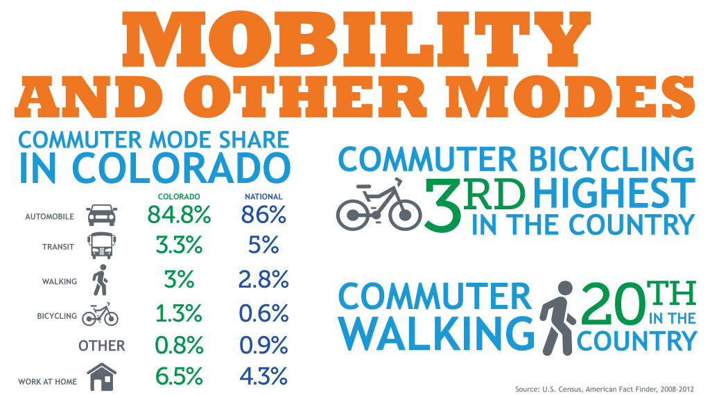 Mobility and Other Modes