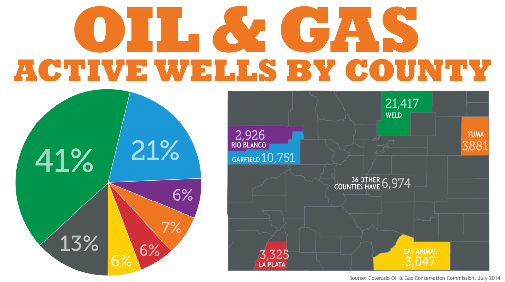 Oil and Gas by County
