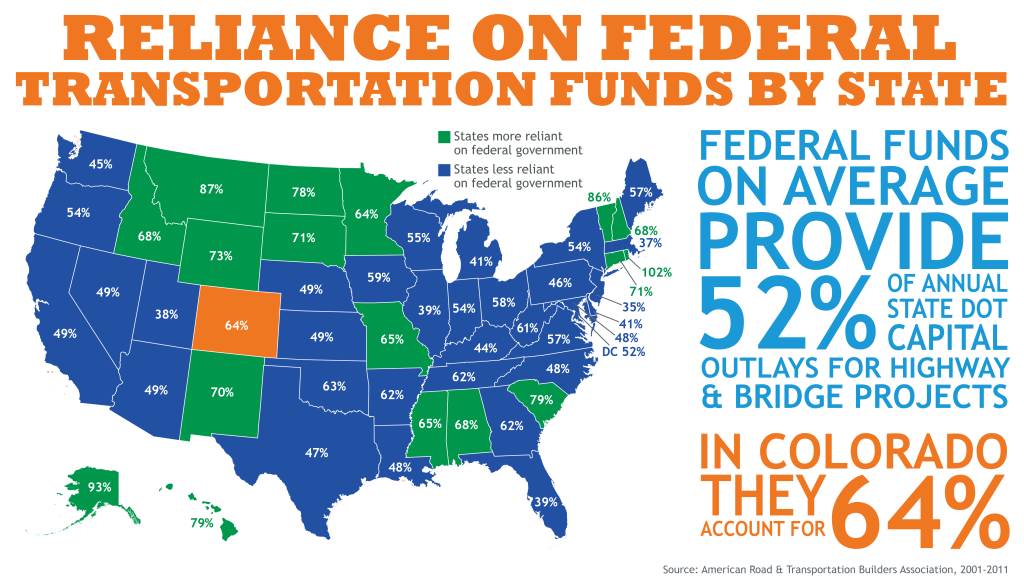 Reliance on Federal Funds