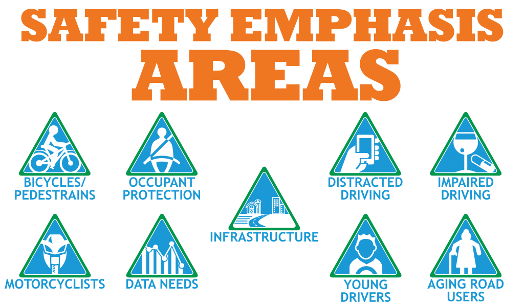 Safety Emphasis Areas