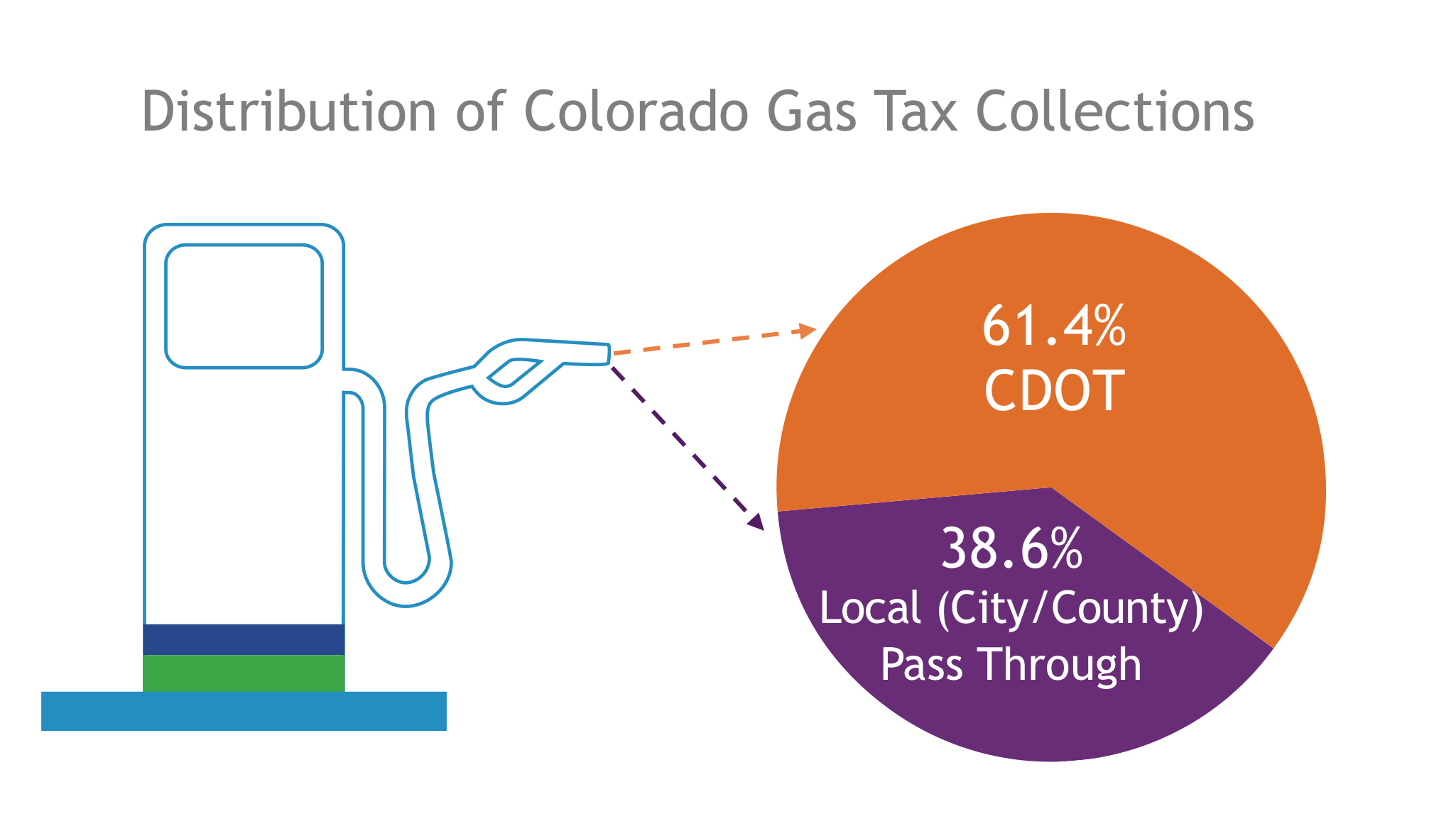 GAS Tax collections.png