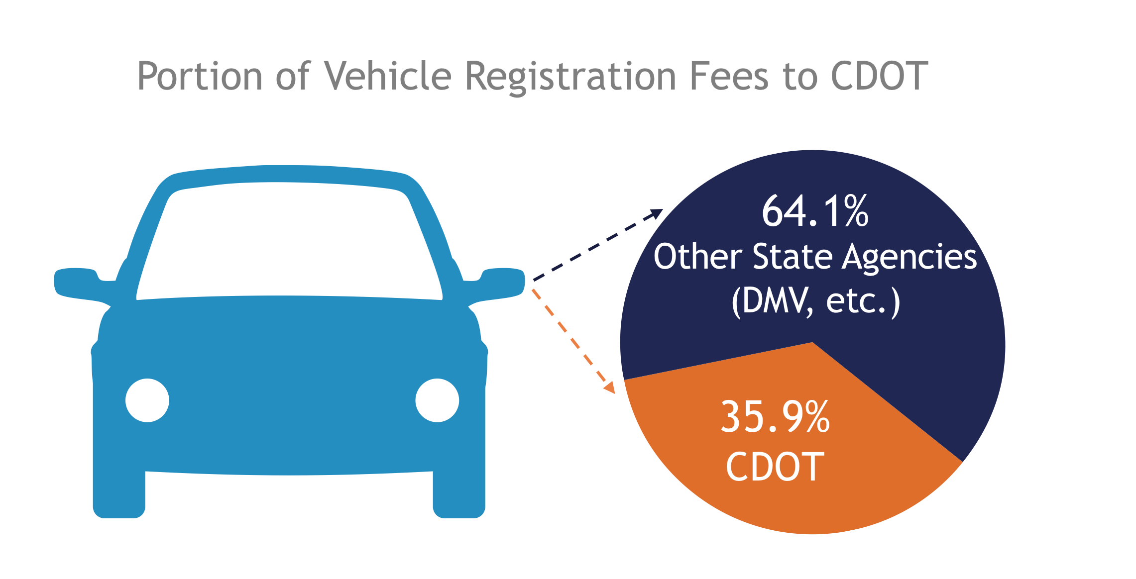 Vehicle Registration Fees .png