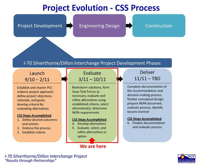 ProjEvolution