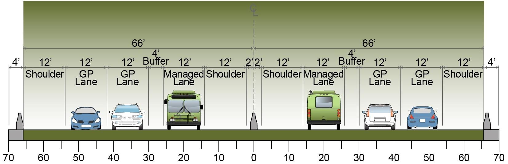US 36 Final Configuration