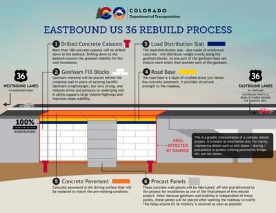 US 36 - 100% Geofoam Installed