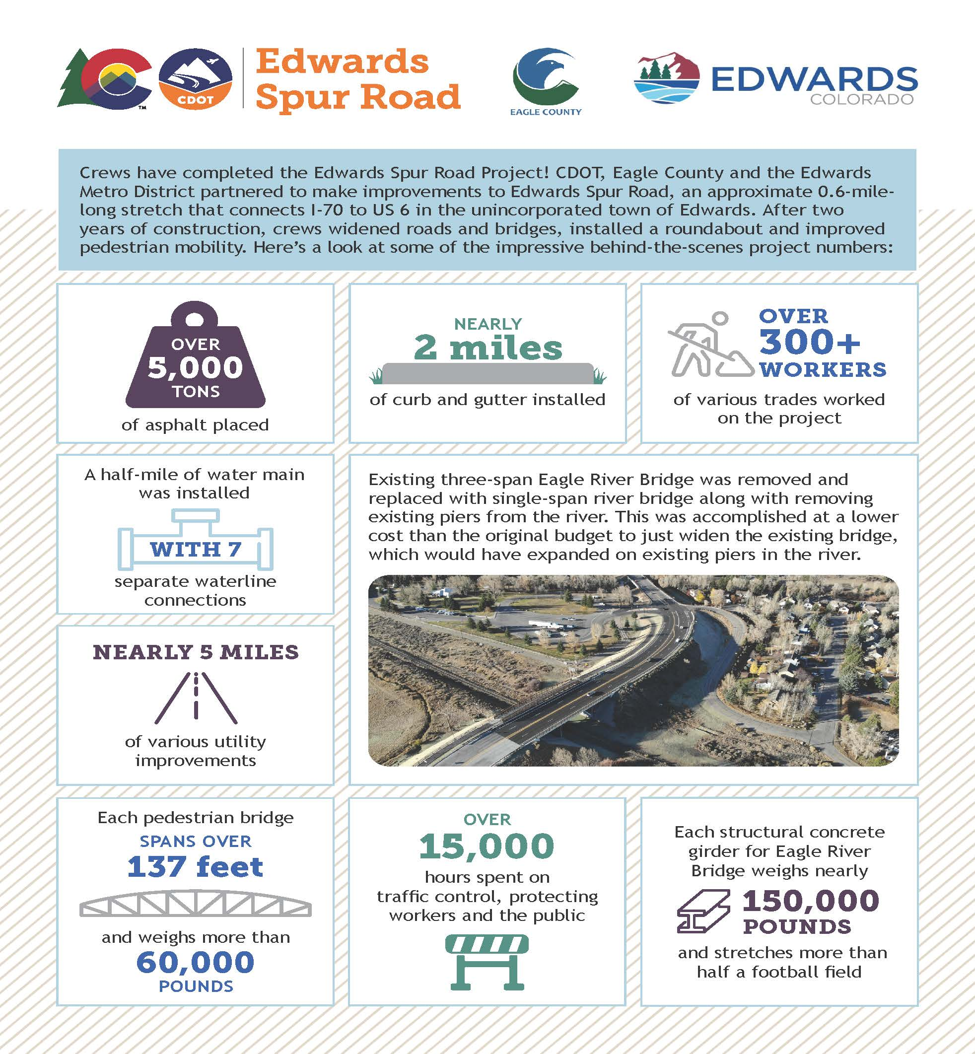 CDOT Kraemer Edward Spur Road Project Fact Sheet