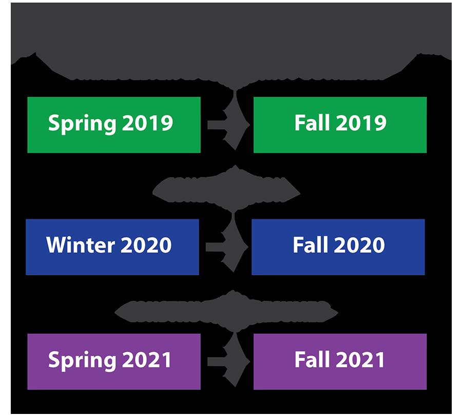 Design & Construction Schedule