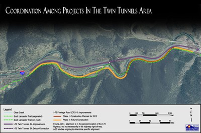Coordination Among Projects