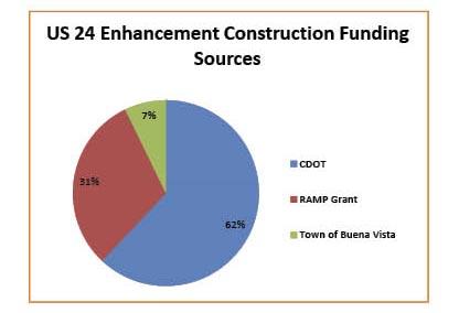 US 24 Funding Chart