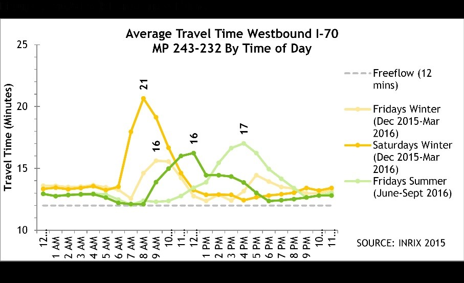 2035 Travel Times