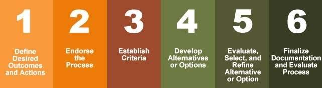 6 step process detail image