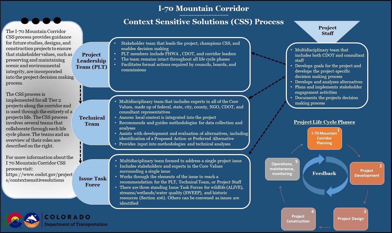 Context Sensitive Solution Process_Visual Information.JPG detail image