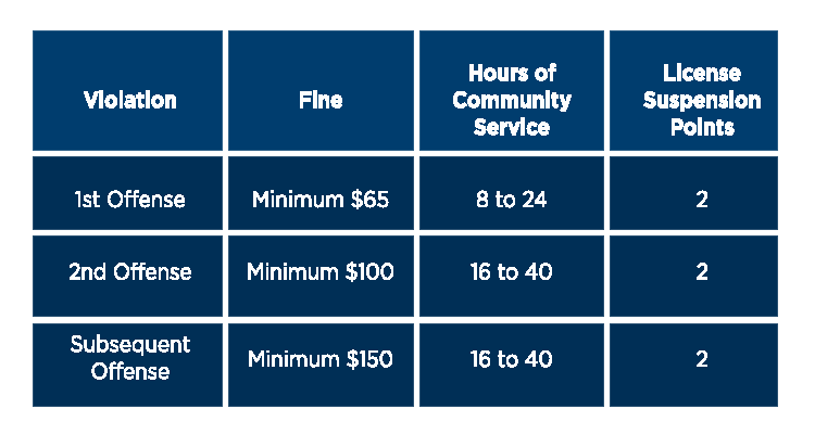 Fines Points Chart