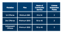 Fines Points Chart thumbnail image