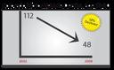 CDOT GDL Chart
