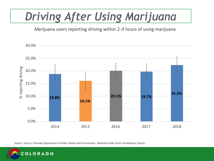 Driving After Using Marijuana graph