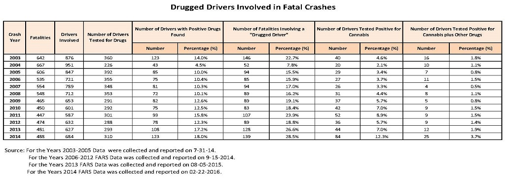 Drugged Driving Stats 2012.jpg