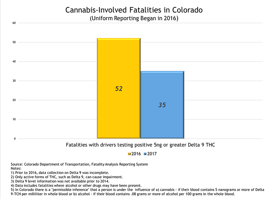 Drugged Driving Statistics