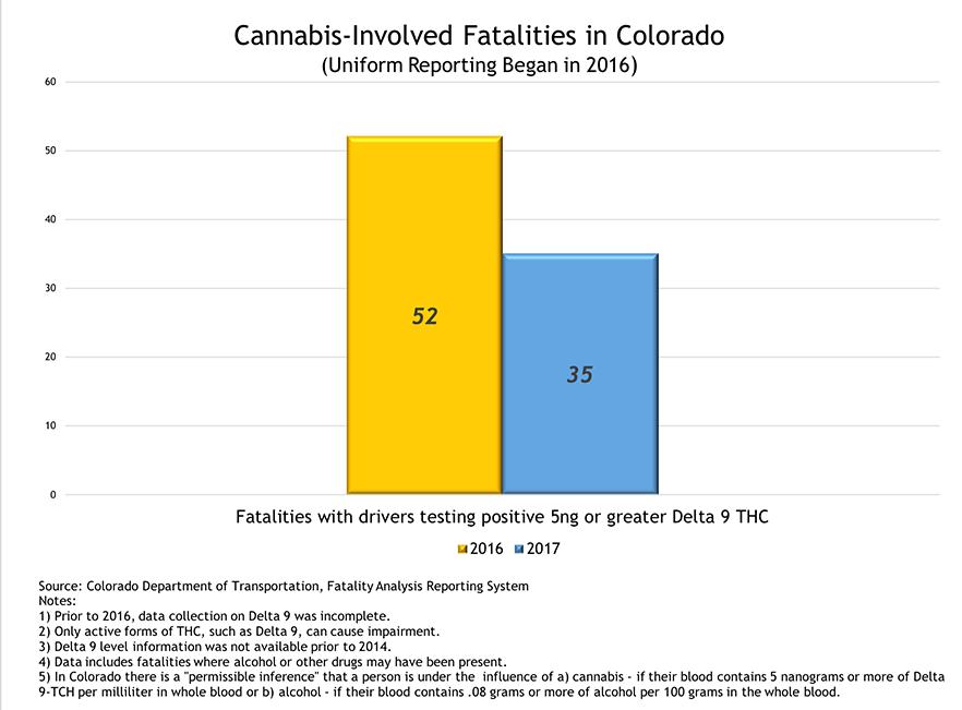 Drugged Driving Statistics