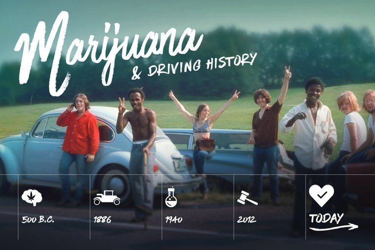 Marijuana History timeline