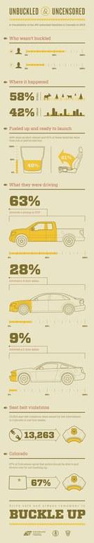 CDOT Seat Belt Infographic vertical