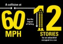 60 mph 12 stories thumbnail image