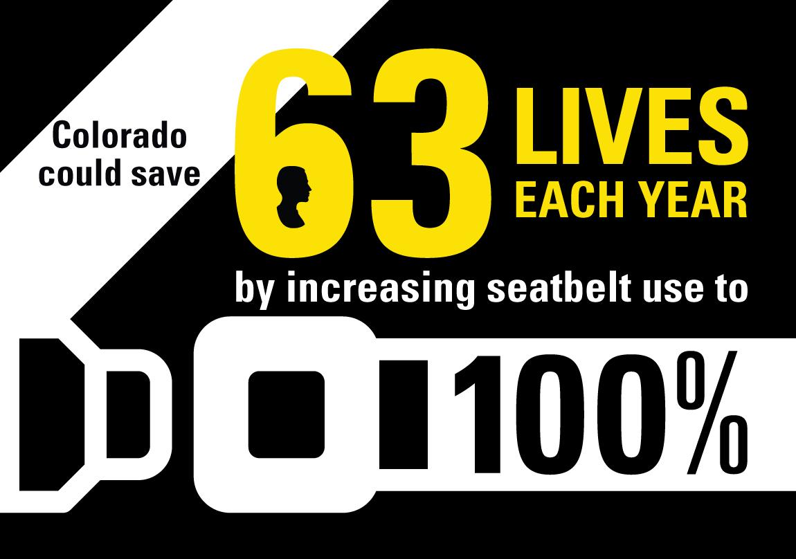 save 63 lives