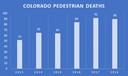 Colorado Pedestrian Deaths