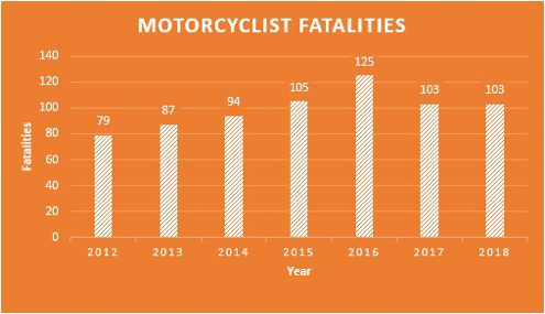 Motorcycle fatalities.png