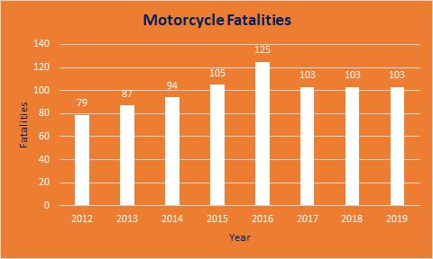 Colorado Motorcycle Fatalities Graph, 2012-2019