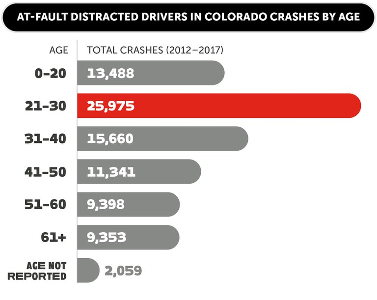 At-fault distracted drivers in Colorado crashes by age